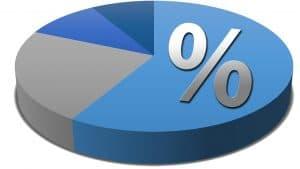 חילוק לפי אחוזים